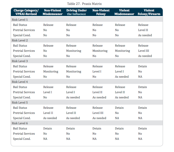 Chart of VPRAI-R risk levels and charges to create recommended pretrial outcomes