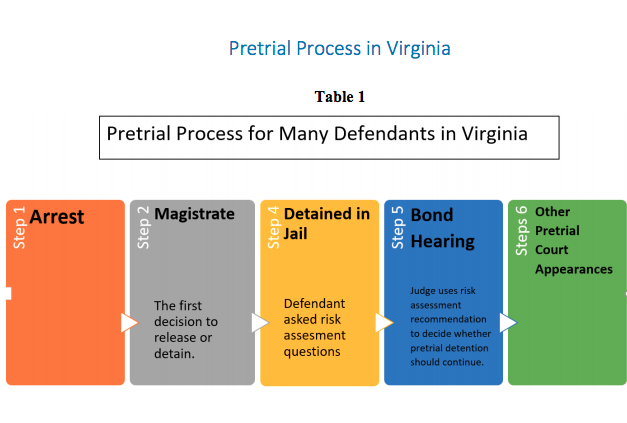 Pretrial Process in Virginia. Shows step 1: arrest, step 2: magistrate, step 4: detained in jail-includes risk assessment, step 5: bond hearing, step 6: other pretrial court appearances