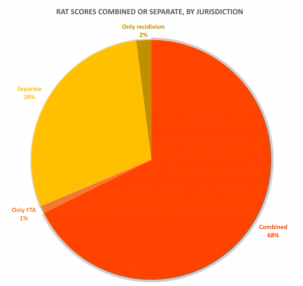 Pie graph showing that 29% of jurisdictions use tools that produce separate scores, 68% use tools that produce combined scores, 2% use tools that only predict recidivism, and 1% of jurisdictions use tools that only predict failure to appear