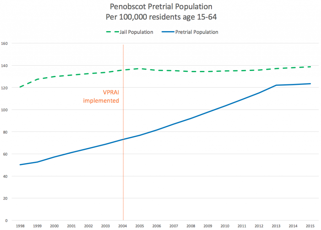 Graph showing the steady jail population rate in Penobscot, Maine from 1998 to 2015, contrasted against the increasing pretrial population over the same time period. Penobscot implemented the VPRAI in 2004.