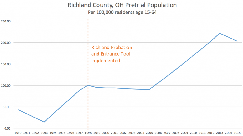 Graph showing the increase in Richland County, Ohio's pretrial jail population rates from just under 50 per 100,000 adult residents in 1990 to just over 200 per 100,000 adult residents in 2015. Richland County implemented the Probation and Entrance Tool in 1998.