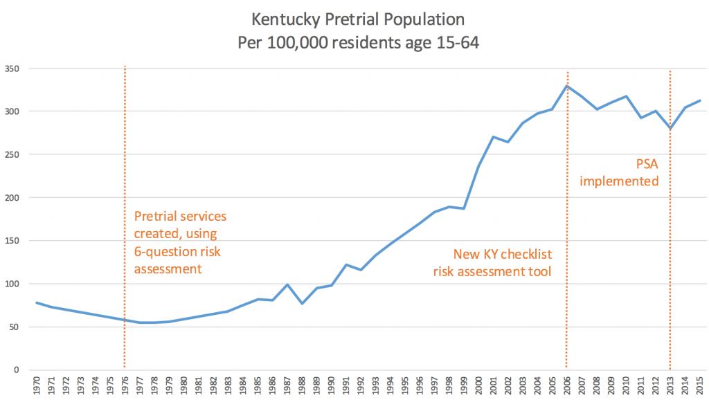 Graph showing the increase in Kentucky's pretrial population rate from about 75 per 100,000 adult residents in 1970 to about 315 per 100,000 adult residents in 2015. Kentucky implemented a basic risk assessment in 1976, and more complex risk assessment in 2006, and the PSA in 2013.