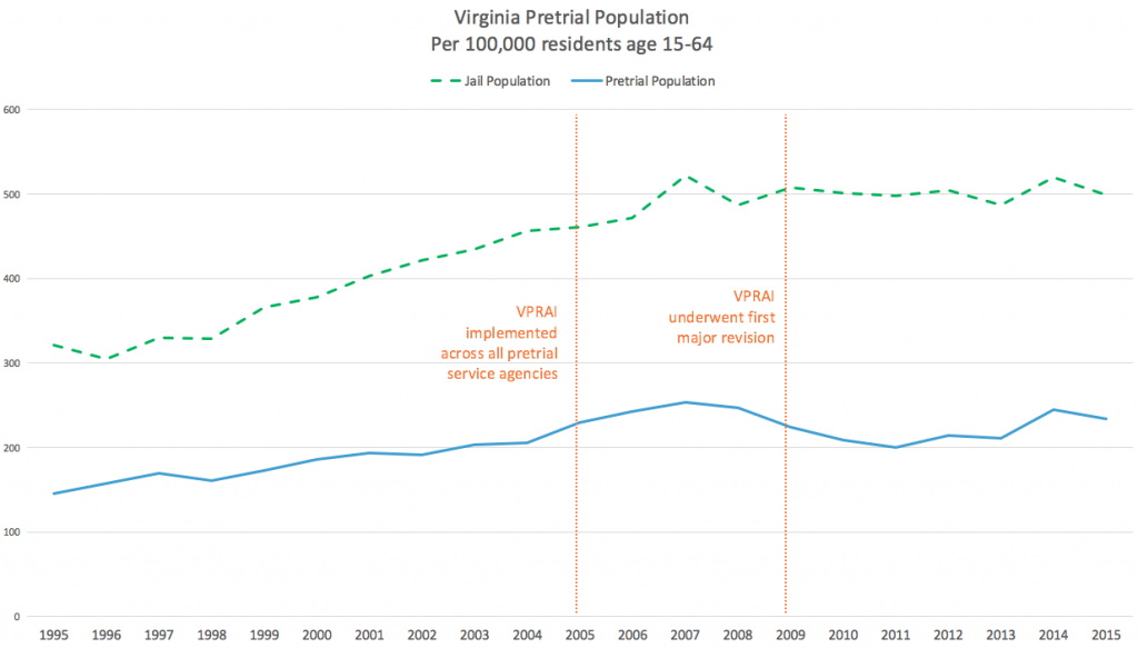 Graph of Virginia's jail population showing that the overall jail population rate and pretrial population rate slowly increased between 1995 and 2015, even with the introduction of the VPRAI in 2005 and the revision of the VPRAI in 2009